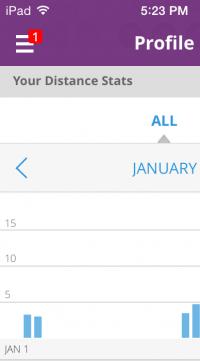 January stats